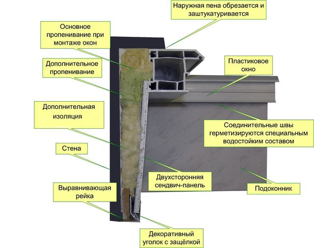 Схема отделки откоса ПВХ панелью