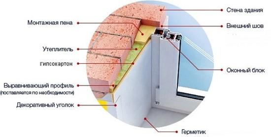 Схема монтажа сэндвич панелей ПВХ на откосы окон